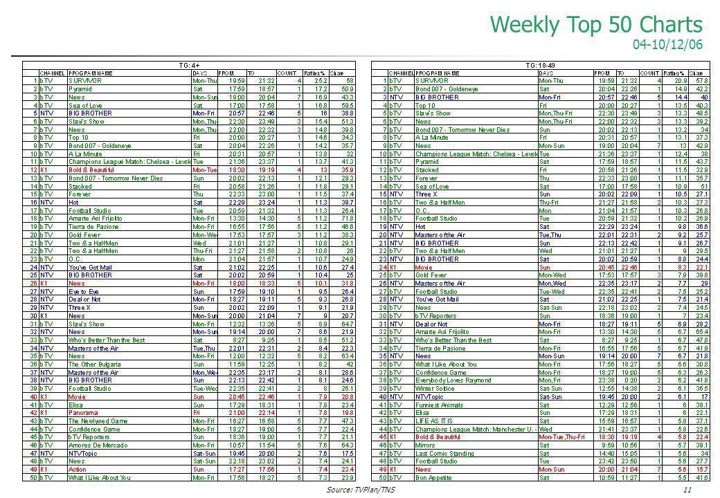 Source: TVPlan/TNS11 Weekly Top 50 Charts 04-10/12/06