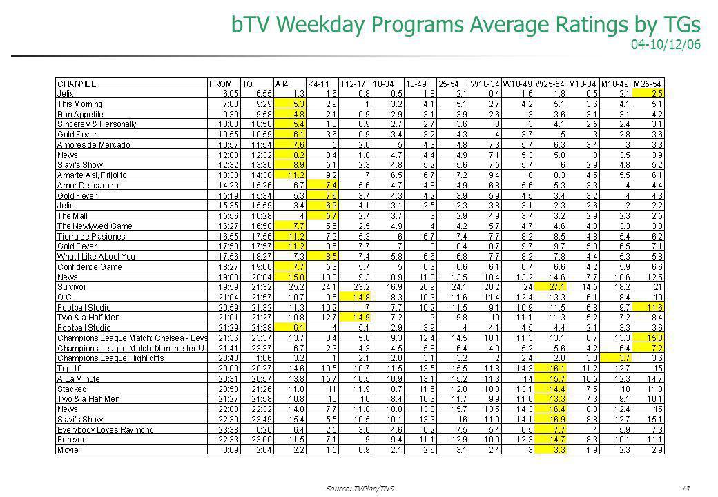 Source: TVPlan/TNS13 bTV Weekday Programs Average Ratings by TGs 04-10/12/06