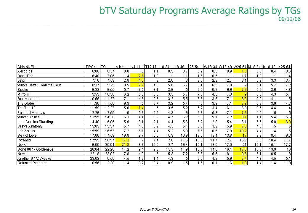 Source: TVPlan/TNS14 bTV Saturday Programs Average Ratings by TGs 09/12/06