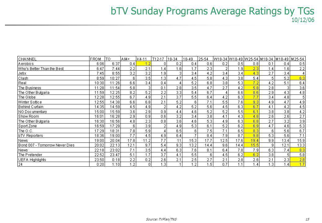 Source: TVPlan/TNS15 bTV Sunday Programs Average Ratings by TGs 10/12/06