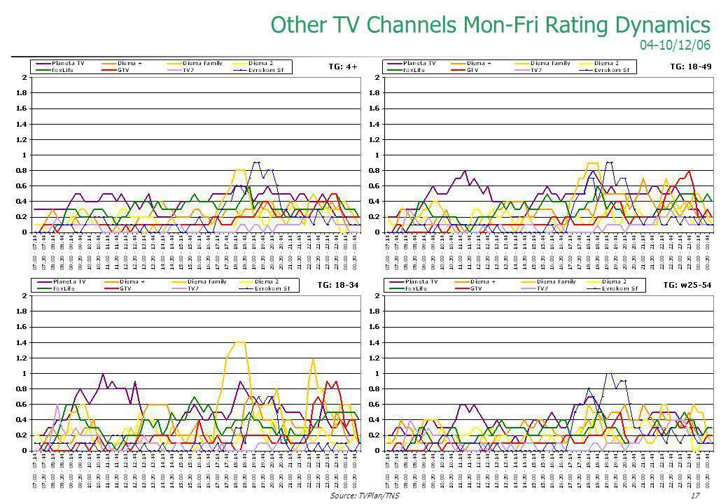 Source: TVPlan/TNS17 Other TV Channels Mon-Fri Rating Dynamics 04-10/12/06