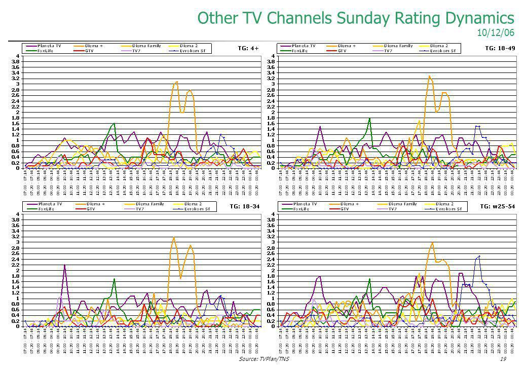 Source: TVPlan/TNS19 Other TV Channels Sunday Rating Dynamics 10/12/06