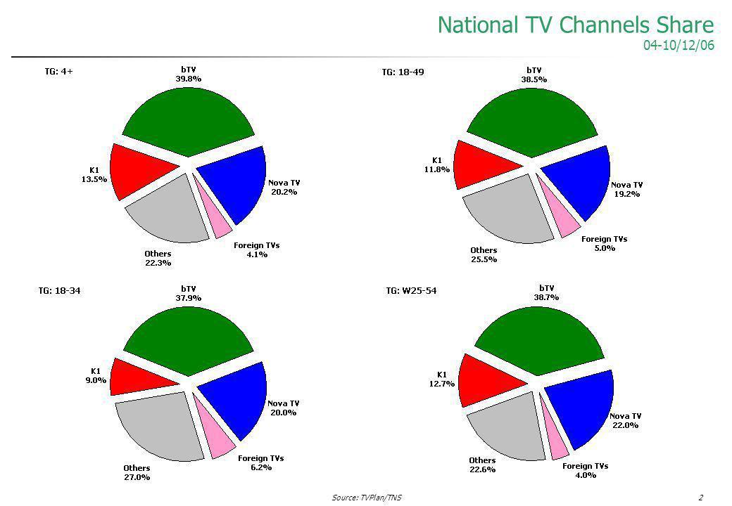 Source: TVPlan/TNS2 National TV Channels Share 04-10/12/06