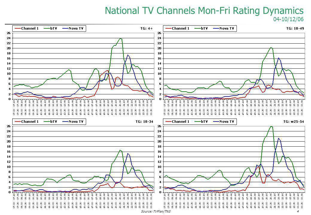Source: TVPlan/TNS4 National TV Channels Mon-Fri Rating Dynamics 04-10/12/06