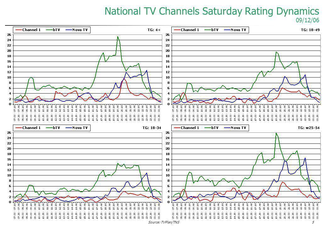 Source: TVPlan/TNS5 National TV Channels Saturday Rating Dynamics 09/12/06