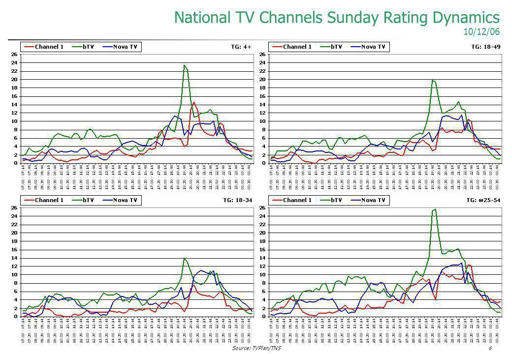 Source: TVPlan/TNS6 National TV Channels Sunday Rating Dynamics 10/12/06