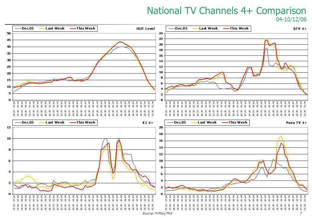 Source: TVPlan/TNS7 National TV Channels 4+ Comparison 04-10/12/06