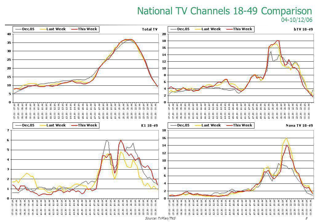 Source: TVPlan/TNS8 National TV Channels 18-49 Comparison 04-10/12/06
