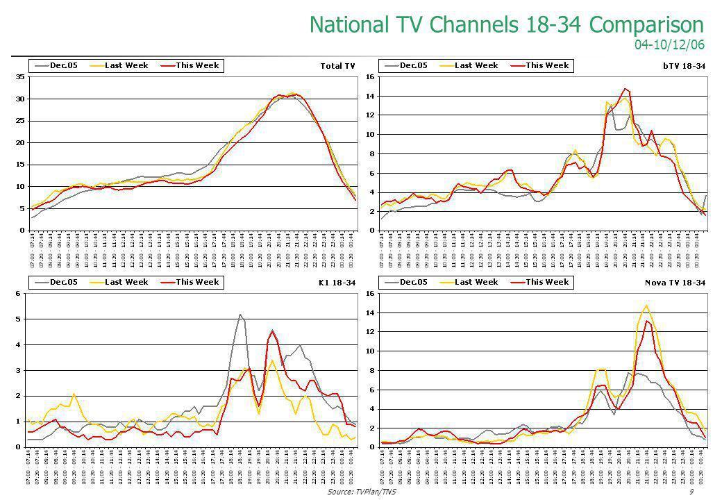 Source: TVPlan/TNS9 National TV Channels 18-34 Comparison 04-10/12/06