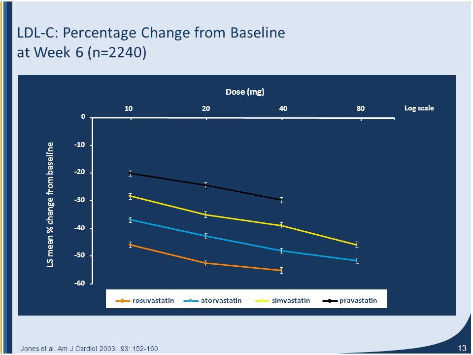 13 LDL-C: Percentage Change from Baseline at Week 6 (n=2240) LS mean % change from baseline -60 -50 -40 -30 -20 -10 0 10204080 Dose (mg) Log scale rosuvastatinatorvastatinsimvastatinpravastatin Jones et al.
