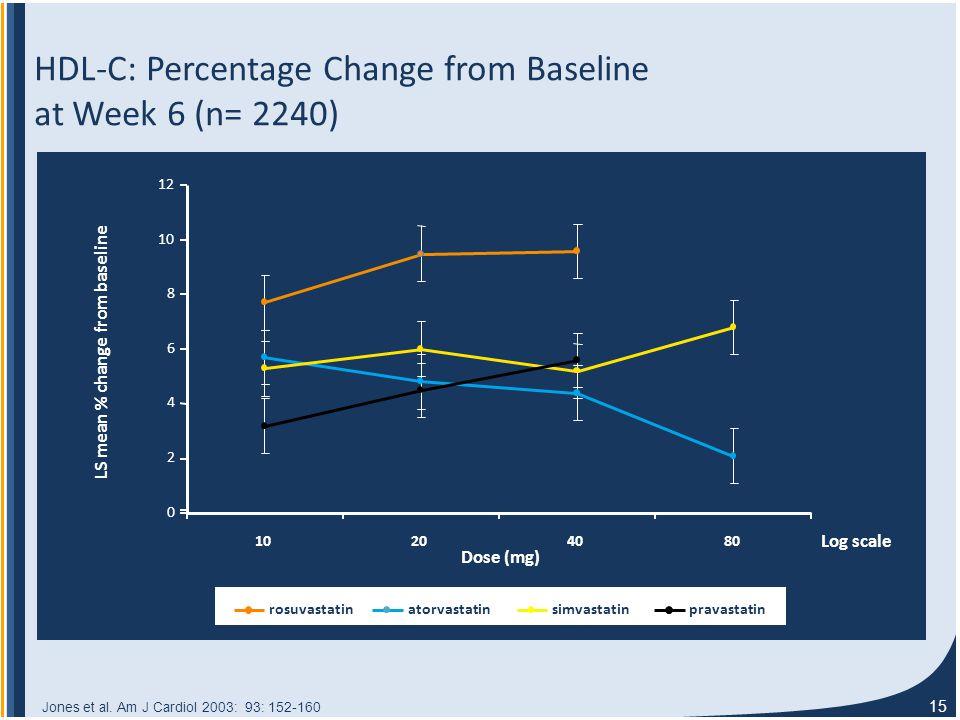 15 0 2 4 6 8 10 12 10204080 Dose (mg) LS mean % change from baseline Log scale HDL-C: Percentage Change from Baseline at Week 6 (n= 2240) Jones et al.