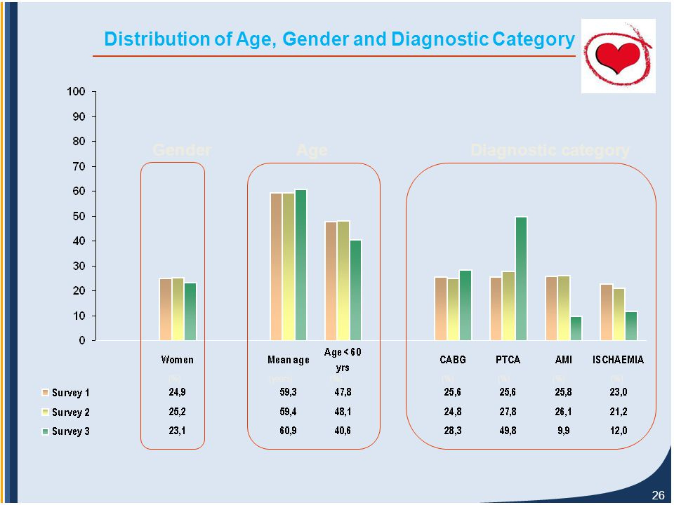 26 Distribution of Age, Gender and Diagnostic Category (%) (years) GenderAgeDiagnostic category