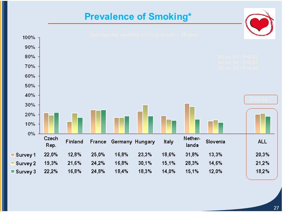27 Prevalence of Smoking* P=0.64 S2 vs. S1 : P=0.83 S3 vs.