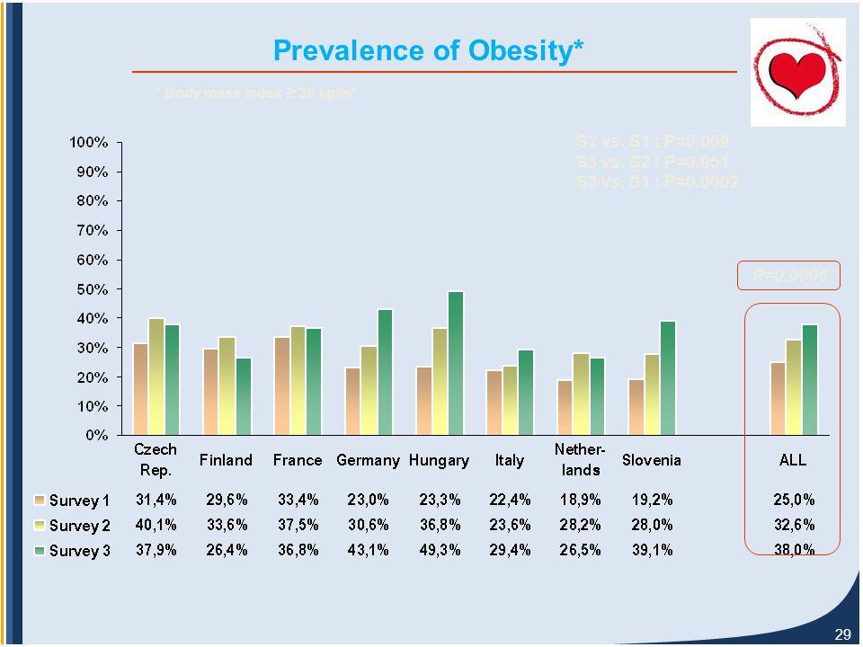 29 Prevalence of Obesity* P=0.0006 S2 vs. S1 : P=0.009 S3 vs.