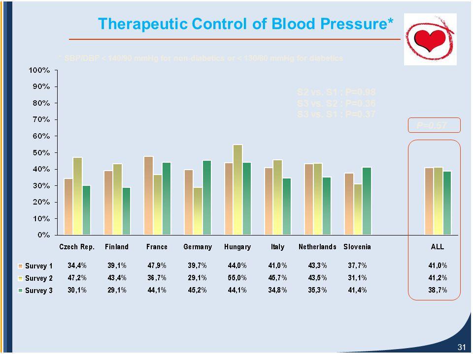 31 Therapeutic Control of Blood Pressure* P=0.57 S2 vs.