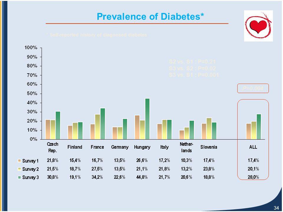 34 Prevalence of Diabetes* P=0.004 S2 vs. S1 : P=0.21 S3 vs.