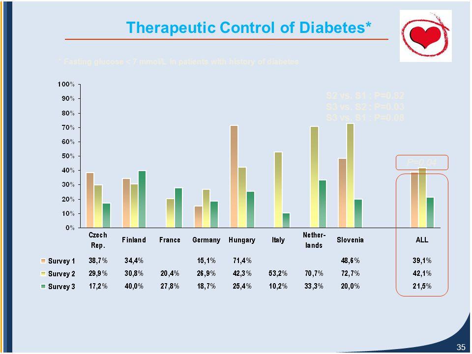 35 Therapeutic Control of Diabetes* P=0.04 S2 vs. S1 : P=0.82 S3 vs.