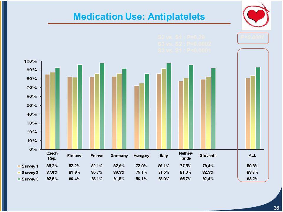 36 Medication Use: Antiplatelets P<0.0001S2 vs. S1 : P=0.29 S3 vs.