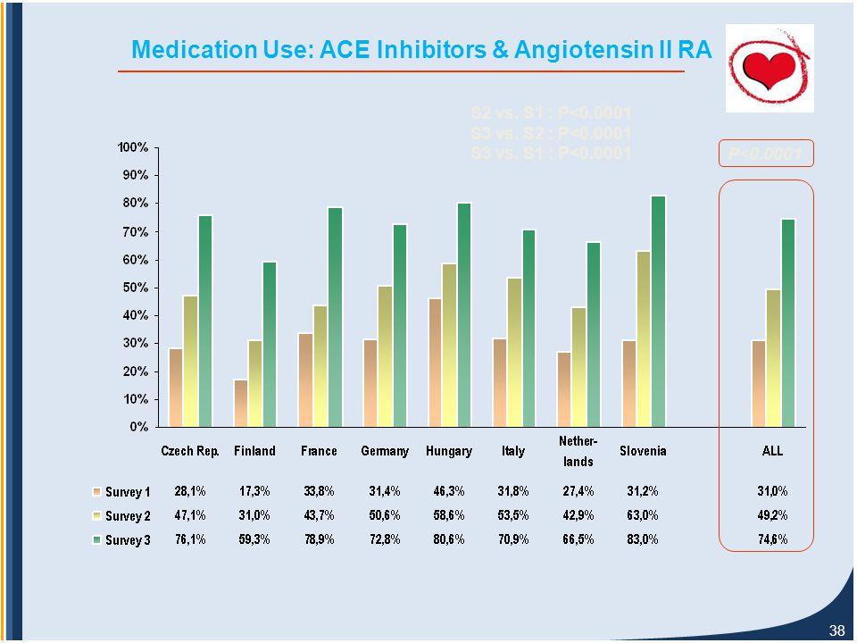 38 Medication Use: ACE Inhibitors & Angiotensin II RA P<0.0001 S2 vs.