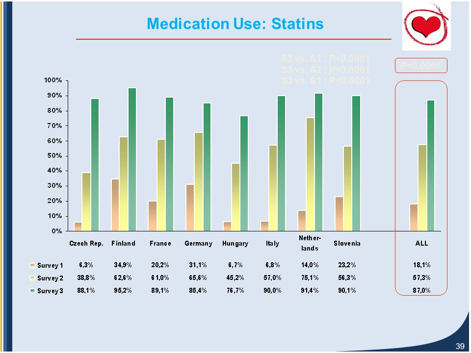 39 Medication Use: Statins P<0.0001 S2 vs. S1 : P<0.0001 S3 vs. S2 : P<0.0001 S3 vs. S1 : P<0.0001