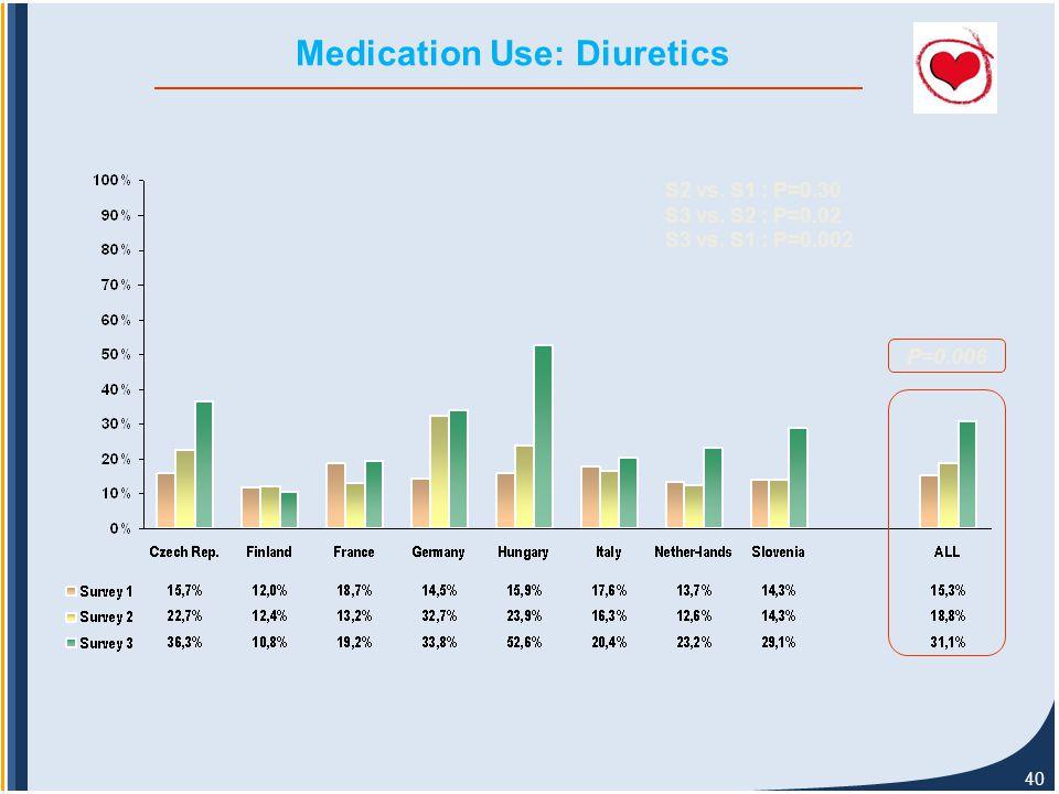 40 Medication Use: Diuretics P=0.006 S2 vs. S1 : P=0.30 S3 vs. S2 : P=0.02 S3 vs. S1 : P=0.002