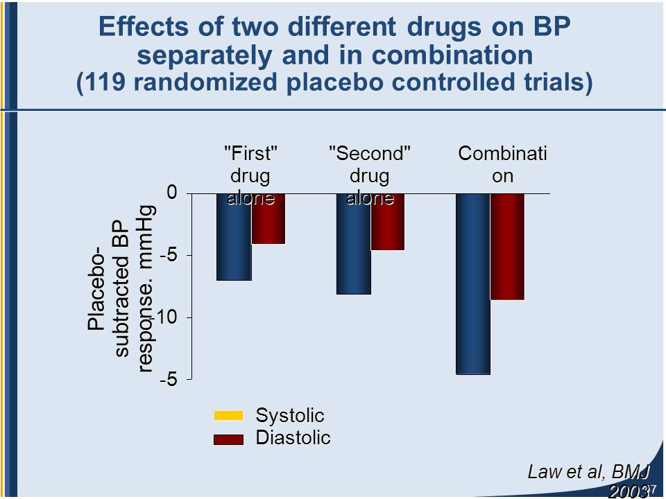 47 Systolic Diastolic Systolic Diastolic 0 -5 -10 -5 Effects of two different drugs on BP separately and in combination (119 randomized placebo controlled trials) Placebo- subtracted BP response.