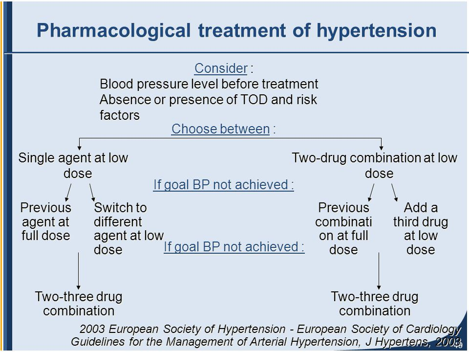 49 Pharmacological treatment of hypertension Consider : Blood pressure level before treatment Absence or presence of TOD and risk factors Consider : Blood pressure level before treatment Absence or presence of TOD and risk factors 2003 European Society of Hypertension - European Society of Cardiology Guidelines for the Management of Arterial Hypertension, J Hypertens, 2003 Two-drug combination at low dose Choose between : Single agent at low dose If goal BP not achieved : Previous agent at full dose Switch to different agent at low dose Previous combinati on at full dose Add a third drug at low dose If goal BP not achieved : Two-three drug combination