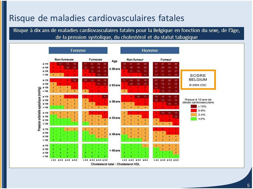 5 Risque de maladies cardiovasculaires fatales Risque à dix ans de maladies cardiovasculaires fatales pour la Belgique en fonction du sexe, de l'âge, de la pression systolique, du cholestérol et du statut tabagique FemmeHomme
