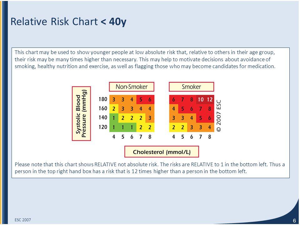 27 Prevalence of Smoking* P=0.64 S2 vs.S1 : P=0.83 S3 vs.