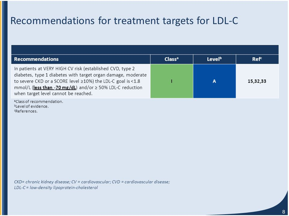 8 Recommendations for treatment targets for LDL-C Recommendations Class a Level b Ref c In patients at VERY HIGH CV risk (established CVD, type 2 diabetes, type 1 diabetes with target organ damage, moderate to severe CKD or a SCORE level ≥10%) the LDL-C goal is <1.8 mmol/L (less than ~ 70 mg/dL) and/or ≥ 50% LDL-C reduction when target level cannot be reached.