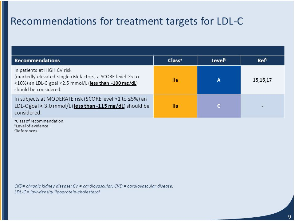 9 Recommendations for treatment targets for LDL-C Recommendations Class a Level b Ref c In patients at HIGH CV risk (markedly elevated single risk factors, a SCORE level ≥5 to <10%) an LDL-C goal <2.5 mmol/L (less than ~ 100 mg/dL) should be considered.