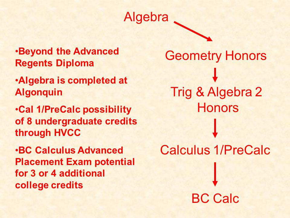 Geometry Honors Trig & Algebra 2 Honors Algebra Calculus 1/PreCalc BC Calc Beyond the Advanced Regents Diploma Algebra is completed at Algonquin Cal 1/PreCalc possibility of 8 undergraduate credits through HVCC BC Calculus Advanced Placement Exam potential for 3 or 4 additional college credits