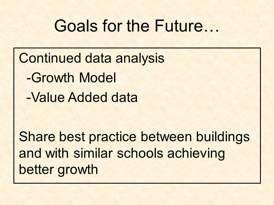 Goals for the Future… Continued data analysis -Growth Model -Value Added data Share best practice between buildings and with similar schools achieving better growth