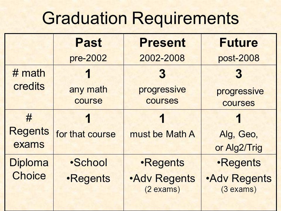 Graduation Requirements Diploma Choice # Regents exams Regents Adv Regents (3 exams) 1 Alg, Geo, or Alg2/Trig 3 progressive courses Regents Adv Regents (2 exams) 1 must be Math A 3 progressive courses School Regents 1 for that course 1 any math course # math credits Future post-2008 Present 2002-2008 Past pre-2002