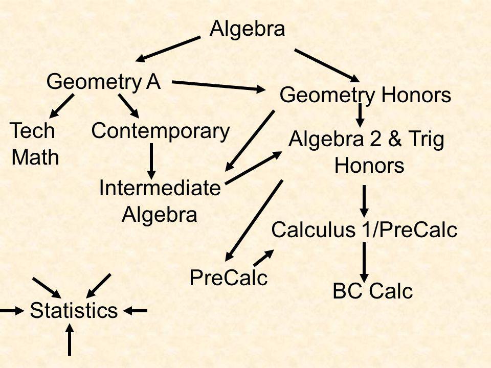Geometry A Contemporary Intermediate Algebra Geometry Honors Tech Math Algebra Calculus 1/PreCalc BC Calc Statistics PreCalc Algebra 2 & Trig Honors