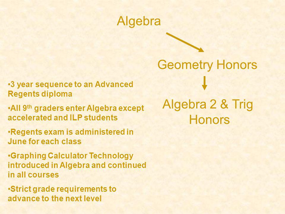 Geometry Honors Algebra 2 & Trig Honors Algebra 3 year sequence to an Advanced Regents diploma All 9 th graders enter Algebra except accelerated and ILP students Regents exam is administered in June for each class Graphing Calculator Technology introduced in Algebra and continued in all courses Strict grade requirements to advance to the next level