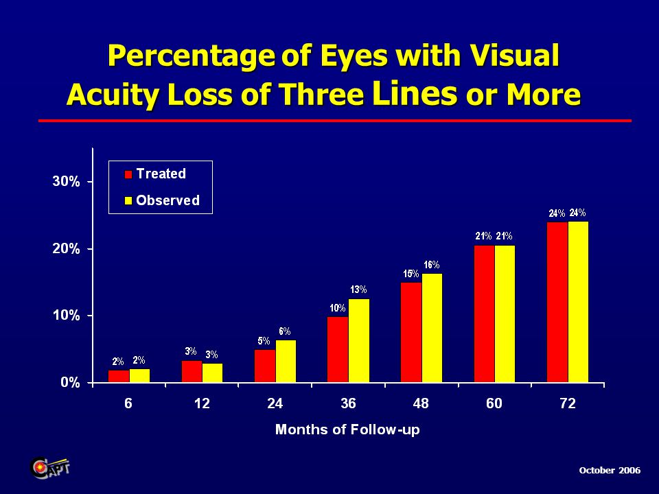 October 2006 Percentage of Eyes with Visual Acuity Loss of Three Lines or More Percentage of Eyes with Visual Acuity Loss of Three Lines or More