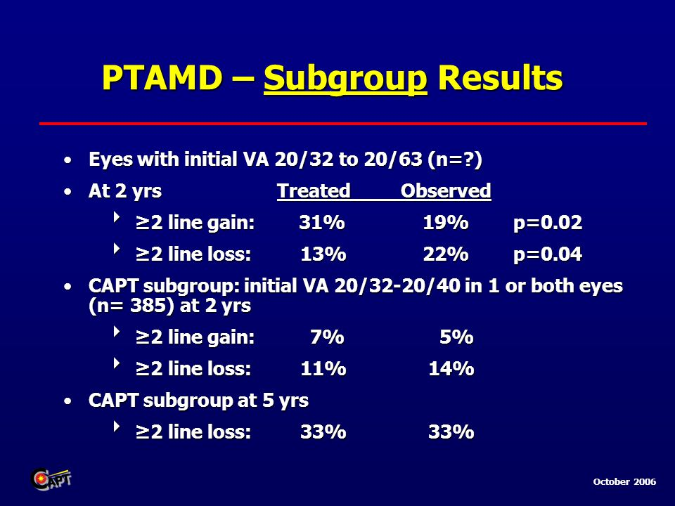 October 2006 PTAMD – Subgroup Results Eyes with initial VA 20/32 to 20/63 (n= )Eyes with initial VA 20/32 to 20/63 (n= ) At 2 yrs TreatedObservedAt 2 yrs TreatedObserved  ≥2 line gain: 31% 19% p=0.02  ≥2 line loss: 13% 22% p=0.04 CAPT subgroup: initial VA 20/32-20/40 in 1 or both eyes (n= 385) at 2 yrsCAPT subgroup: initial VA 20/32-20/40 in 1 or both eyes (n= 385) at 2 yrs  ≥2 line gain: 7% 5%  ≥2 line loss: 11% 14% CAPT subgroup at 5 yrsCAPT subgroup at 5 yrs  ≥2 line loss: 33% 33%