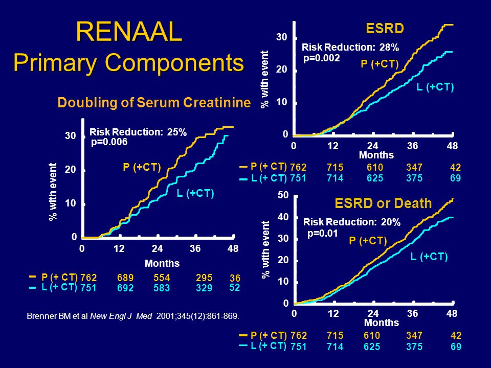 RENAAL Primary Components ESRD Months 012243648 % with event 0 10 20 30 p=0.002 Risk Reduction: 28% P (+CT) L (+CT) ESRD or Death P (+ CT) L (+ CT) Months % with event 0122436 48 0 10 20 30 40 50 751714625 37569 762715610 34742 P (+CT) L (+CT) p=0.01 Risk Reduction: 20% Doubling of Serum Creatinine Months % with event p=0.006 Risk Reduction: 25% 751692583329 52 762689554 295 36 P (+ CT) L (+ CT) 012243648 0 10 20 30 P (+CT) L (+CT) P (+ CT) L (+ CT) 751714 625 37569 762715 610 34742 Brenner BM et al New Engl J Med 2001;345(12):861-869.