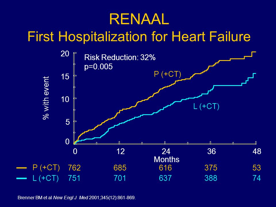 RENAAL First Hospitalization for Heart Failure 012243648 Months 0 5 10 15 20 % with event Risk Reduction: 32% p=0.005 P (+CT) L (+CT) 76268561637553 75170163738874 P (+CT) L (+CT) Brenner BM et al New Engl J Med 2001;345(12):861-869.