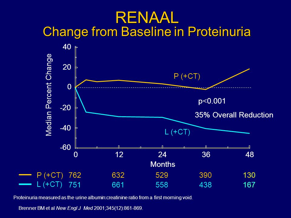 RENAAL Change from Baseline in Proteinuria Proteinuria measured as the urine albumin:creatinine ratio from a first morning void.