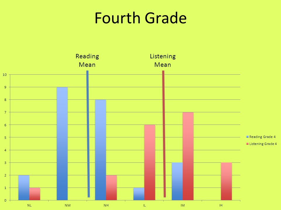 Fourth Grade Reading Mean Listening Mean