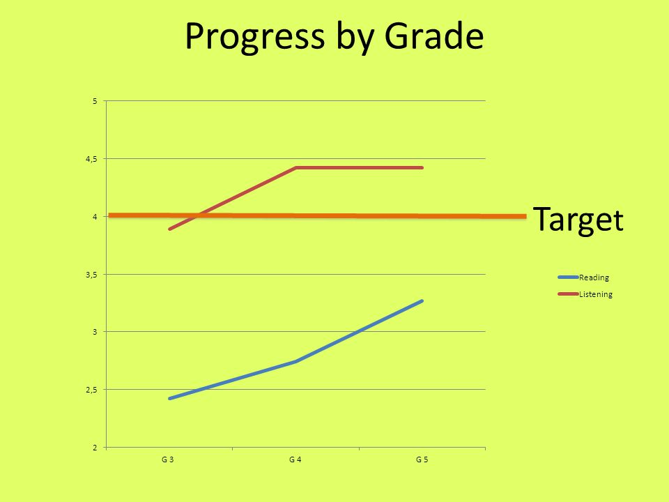 Progress by Grade Targe t