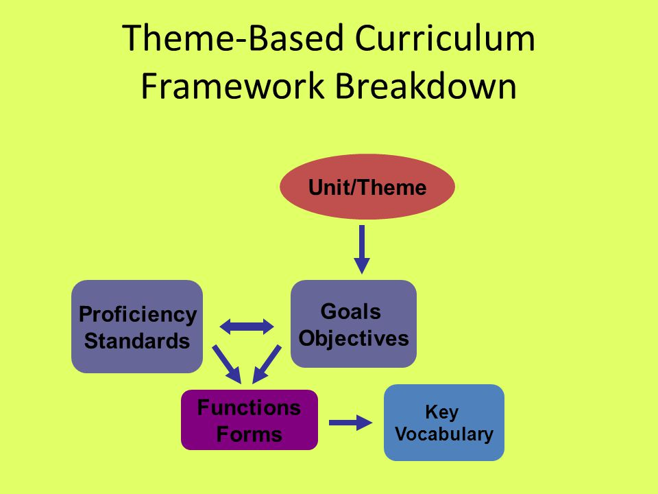 Theme-Based Curriculum Framework Breakdown Unit/Theme Goals Objectives Proficiency Standards Functions Forms Key Vocabulary