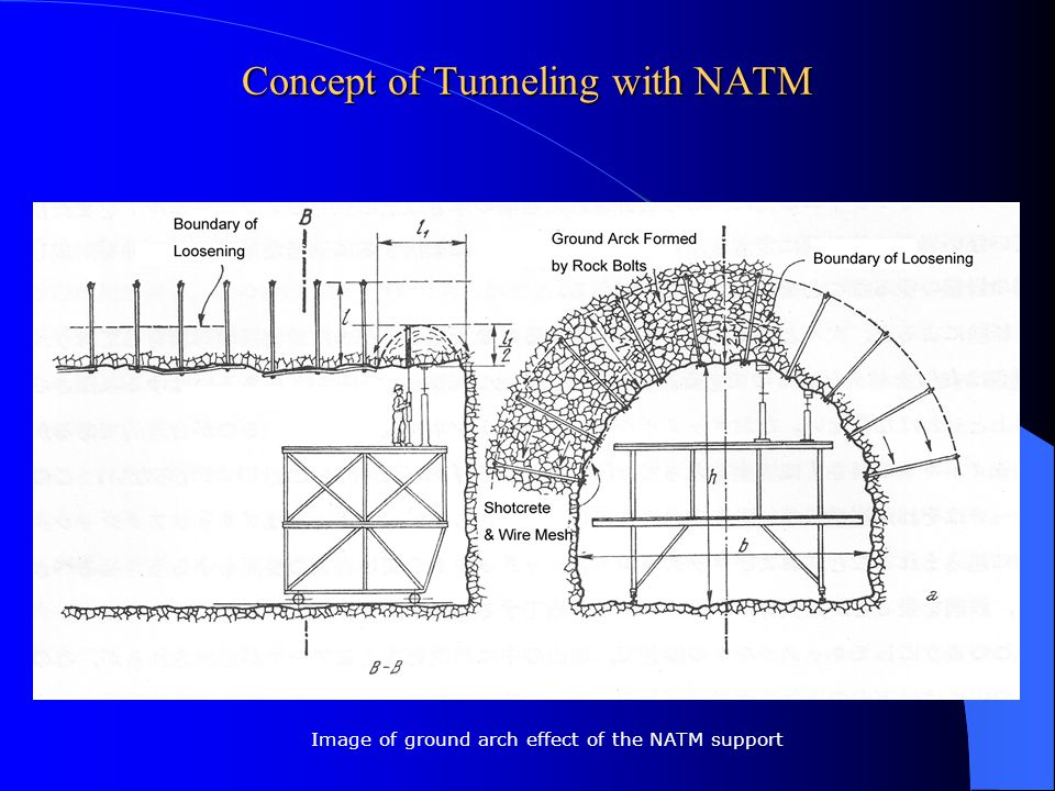 Concept of Tunneling with NATM Image of ground arch effect of the NATM support