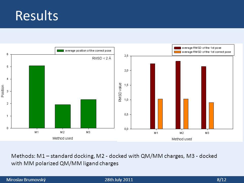 Miroslav Brumovský28th July 2011 8/12 Results Methods: M1 – standard docking, M2 - docked with QM/MM charges, M3 - docked with MM polarized QM/MM ligand charges RMSD < 2 Å