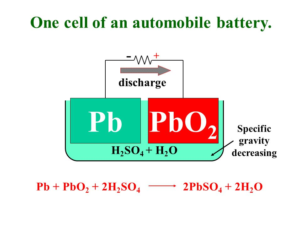 H 2 SO 4 + H 2 O PbPbO 2 One cell of an automobile battery.