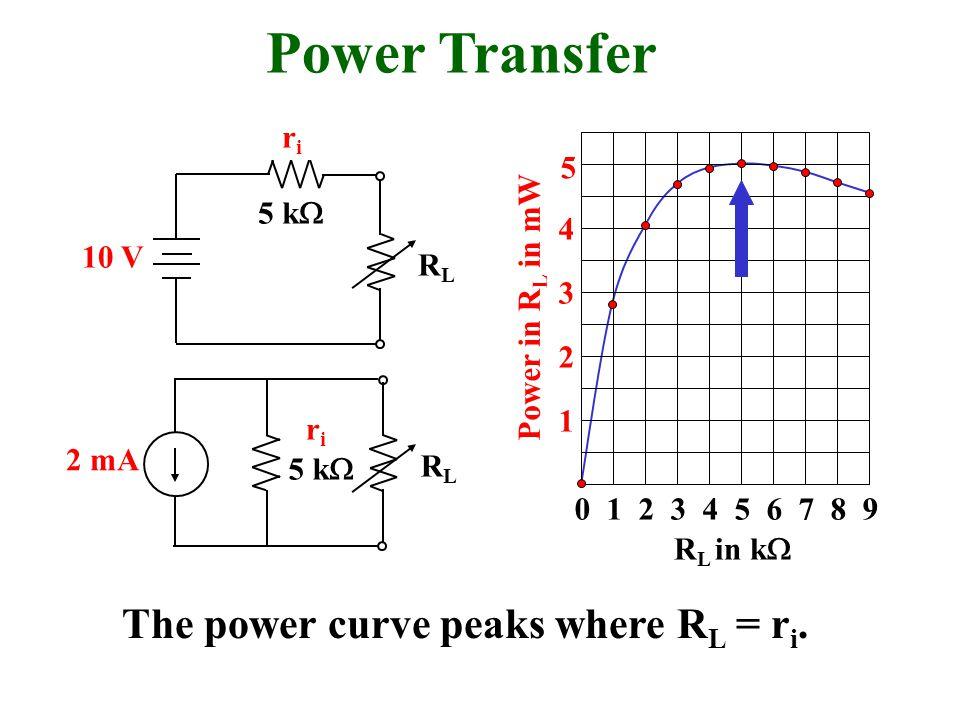0 1 2 3 4 5 6 7 8 9 1 2 3 4 R L in k  Power in R L in mW riri 10 V 5 k  RLRL 5 Power Transfer The power curve peaks where R L = r i.
