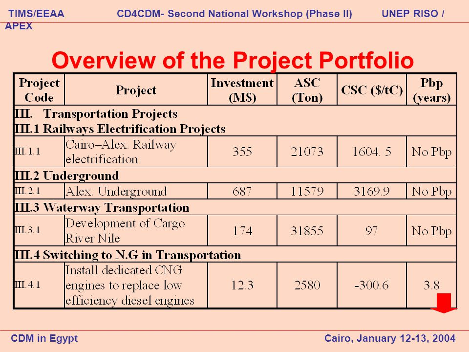 Overview of the Project Portfolio CDM in Egypt Cairo, January 12-13, 2004 TIMS/EEAA CD4CDM- Second National Workshop (Phase II) UNEP RISO / APEX
