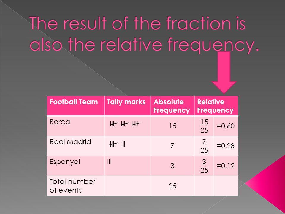 Football TeamTally marksAbsolute Frequency Relative Frequency Barça 15 25 =0,60 Real Madrid 7 7 25 =0,28 EspanyolIII 3 3 25 =0,12 Total number of events 25 IIII IIIIII